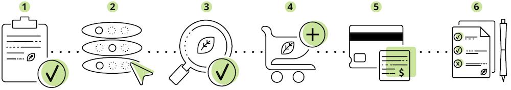 Shopping Guide Process